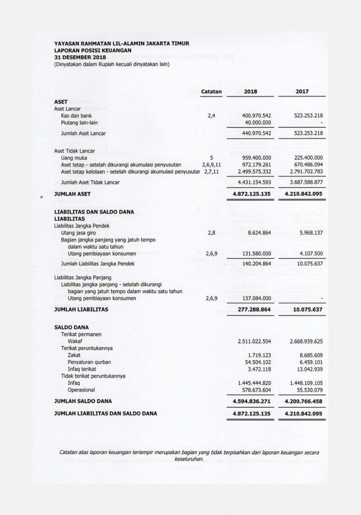 Laporan Keuangan Yayasan